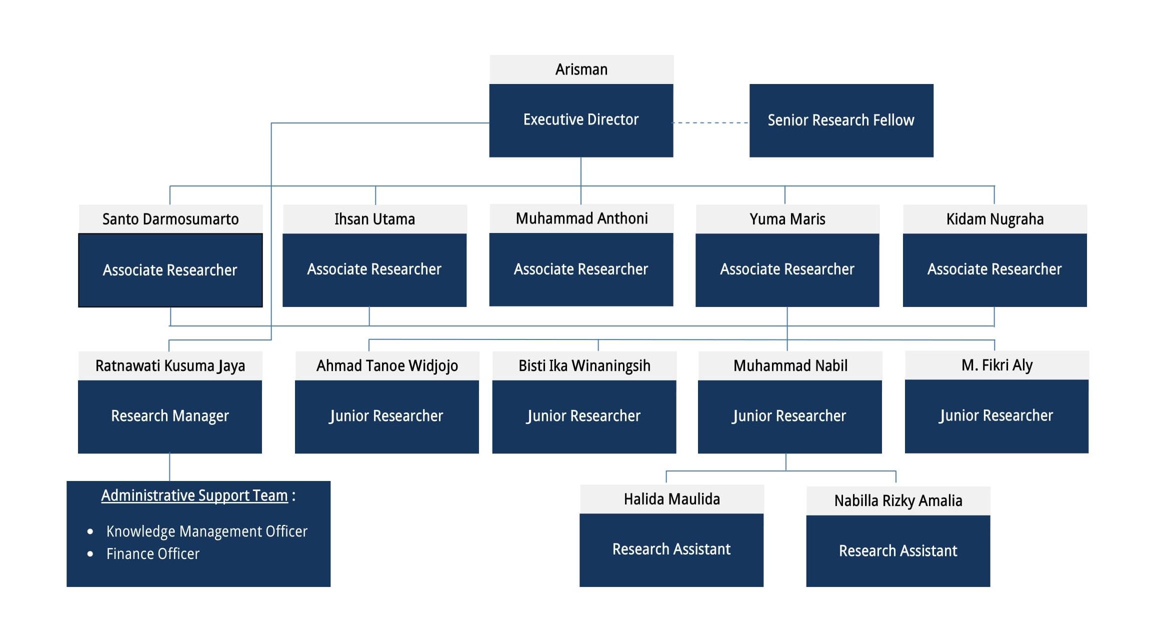 Struktur CSEAS(24-7-17)